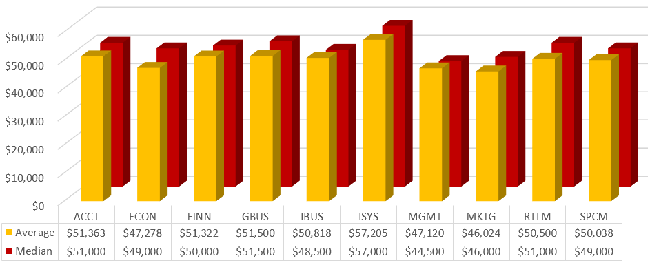 Average College Internship Salary 107