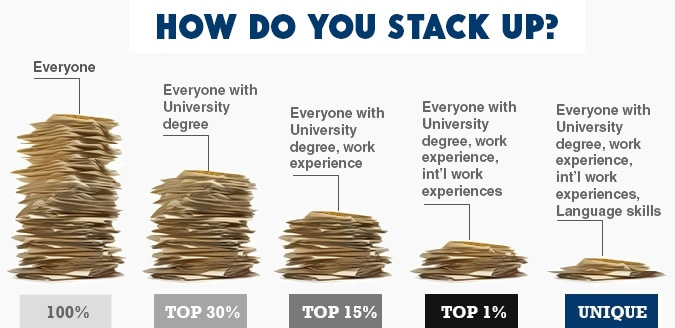 How do you stack up?